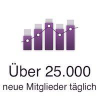 25000 neue Mitglieder pro Tag